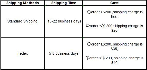 shipping-cost-and-time-eu